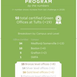 Green Offices by the Numbers Poster