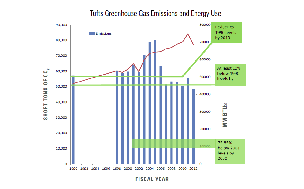 Tufts Greenhouse Gas Emissions and Energy Use