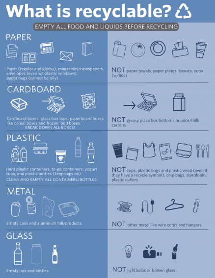 recycling guide, what can or can't be recycled, visual guide